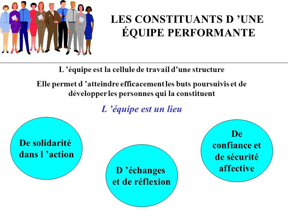 Le groupe de collaborateurs devient une équipe quand les conditions suivantes se réalisent LES CONSTITUANTS D UNE ÉQUIPE PERFORMANTE ADHÉSION CONFIANCE TOLÉRANCE FORTE PERCEPTION CLAIRE DES BUTS COMMUNS * Principes d action (politique) * Résultats à atteindre (objectifs) QUALITÉ DES RELATIONS HUMAINES FAVORISANT * L expression possible * Le dynamisme collectif * La résolution des conflits CLIMAT DE TRAVAIL * De liberté d initiative et d expression *De rigueur et de respect des buts fixés