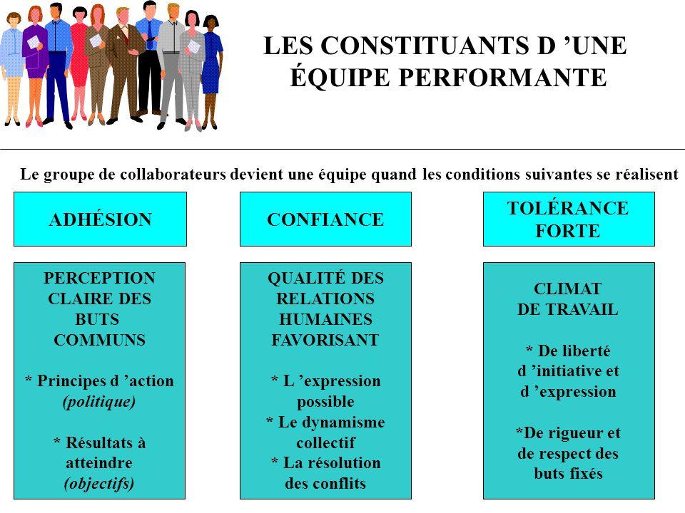Le groupe de collaborateurs devient une équipe quand les conditions suivantes se réalisent LES CONSTITUANTS D UNE ÉQUIPE PERFORMANTE ADHÉSION CONFIANC