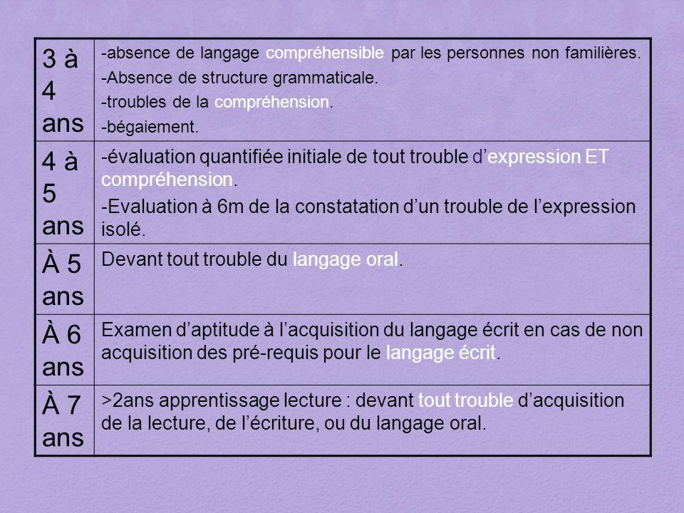 3 à 4 ans -absence de langage compréhensible par les personnes non familières. -Absence de structure grammaticale. -troubles de la compréhension. -bég