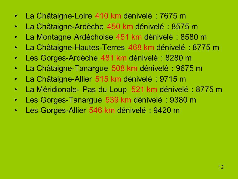 12 La Châtaigne-Loire 410 km dénivelé : 7675 m La Châtaigne-Ardèche 450 km dénivelé : 8575 m La Montagne Ardéchoise 451 km dénivelé : 8580 m La Châtaigne-Hautes-Terres 468 km dénivelé : 8775 m Les Gorges-Ardèche 481 km dénivelé : 8280 m La Châtaigne-Tanargue 508 km dénivelé : 9675 m La Châtaigne-Allier 515 km dénivelé : 9715 m La Méridionale- Pas du Loup 521 km dénivelé : 8775 m Les Gorges-Tanargue 539 km dénivelé : 9380 m Les Gorges-Allier 546 km dénivelé : 9420 m