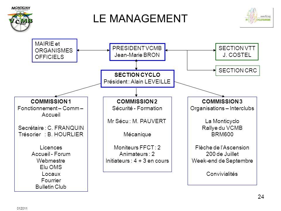 012011 24 LE MANAGEMENT PRESIDENT VCMB Jean-Marie BRON SECTION VTT J. COSTEL SECTION CRC MAIRIE et ORGANISMES OFFICIELS SECTION CYCLO Président : Alai