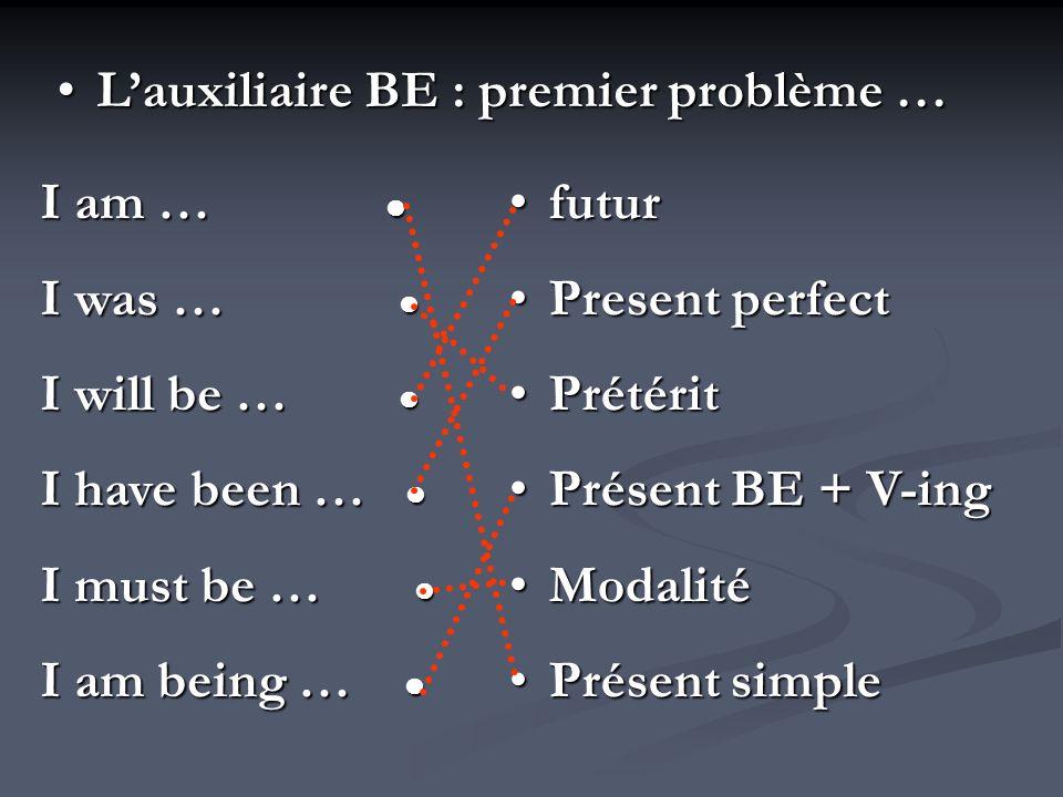 Lauxiliaire BE : premier problème …Lauxiliaire BE : premier problème … I am … I am … I was … I was … I will be … I will be … I have been … I have been