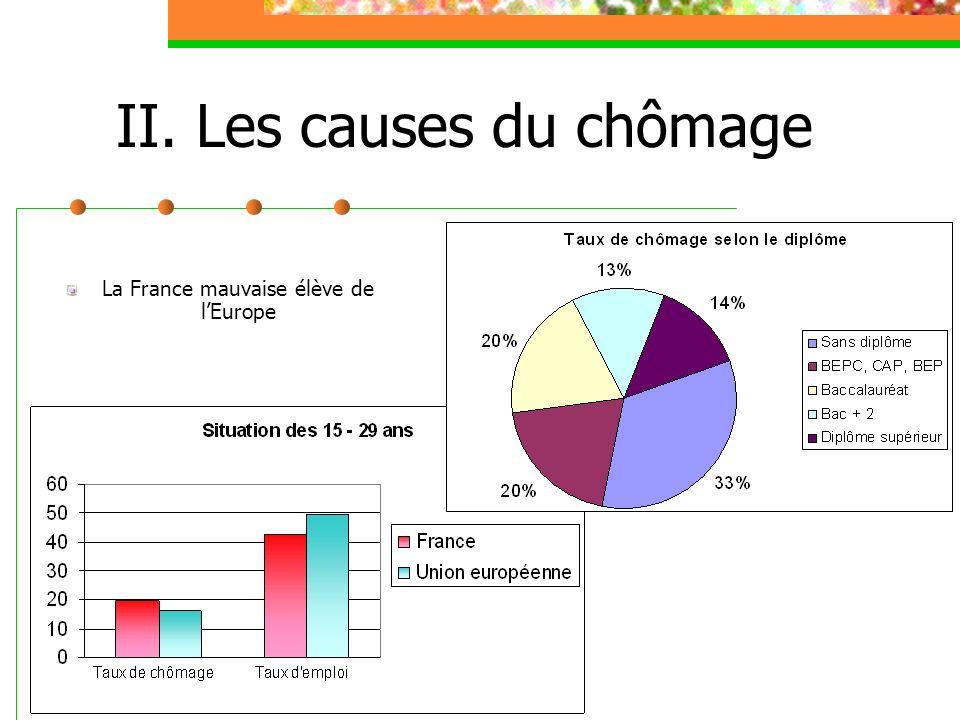 II. Les causes du chômage La France mauvaise élève de lEurope