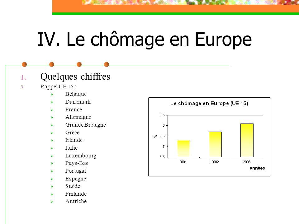1. Quelques chiffres Rappel UE 15 : Belgique Danemark France Allemagne Grande Bretagne Grèce Irlande Italie Luxembourg Pays-Bas Portugal Espagne Suède