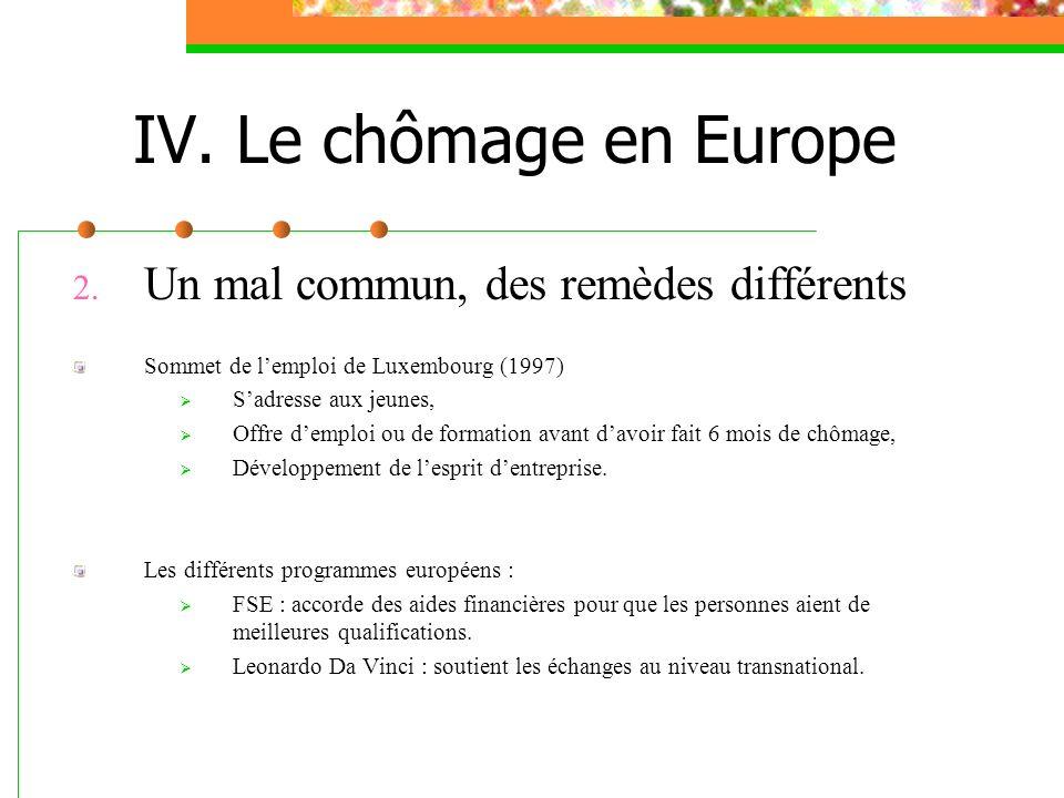2. Un mal commun, des remèdes différents Sommet de lemploi de Luxembourg (1997) Sadresse aux jeunes, Offre demploi ou de formation avant davoir fait 6