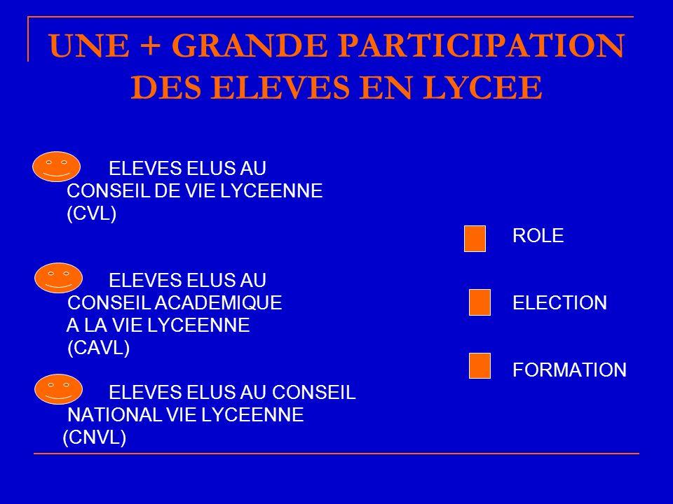 UNE + GRANDE PARTICIPATION DES ELEVES EN LYCEE ELEVES ELUS AU CONSEIL DE VIE LYCEENNE (CVL) ROLE ELEVES ELUS AU CONSEIL ACADEMIQUE ELECTION A LA VIE LYCEENNE (CAVL) FORMATION ELEVES ELUS AU CONSEIL NATIONAL VIE LYCEENNE (CNVL)