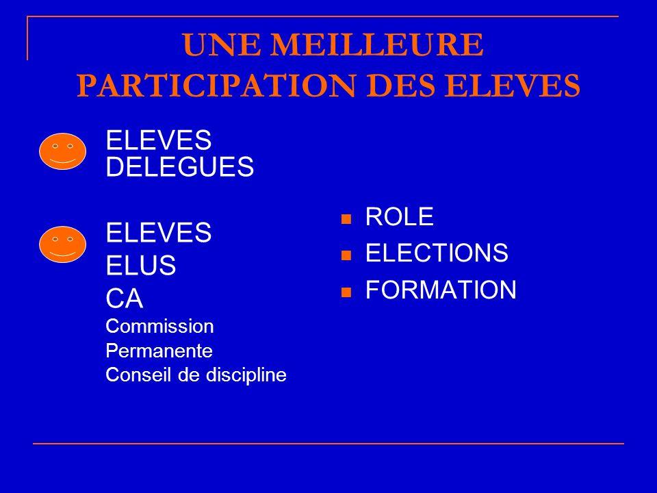 UNE MEILLEURE PARTICIPATION DES ELEVES ELEVES DELEGUES ELEVES ELUS CA Commission Permanente Conseil de discipline ROLE ELECTIONS FORMATION