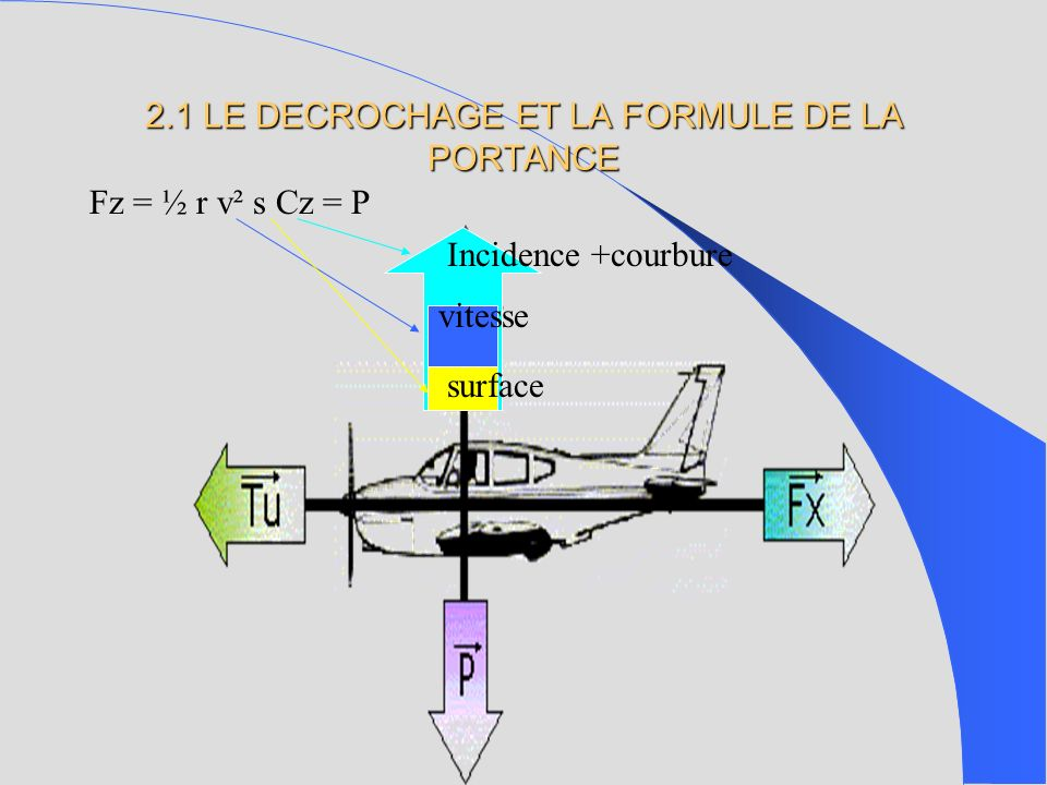 Fz = ½ r v² s Cz = P surface Incidence +courbure vitesse 2.1 LE DECROCHAGE ET LA FORMULE DE LA PORTANCE