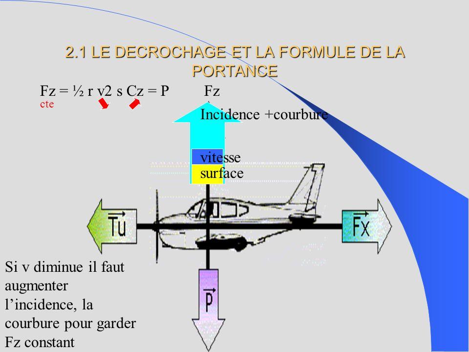 Fz = ½ r v2 s Cz = P surface Incidence +courbure vitesse Si v diminue il faut augmenter lincidence, la courbure pour garder Fz constant Fz cte 2.1 LE DECROCHAGE ET LA FORMULE DE LA PORTANCE