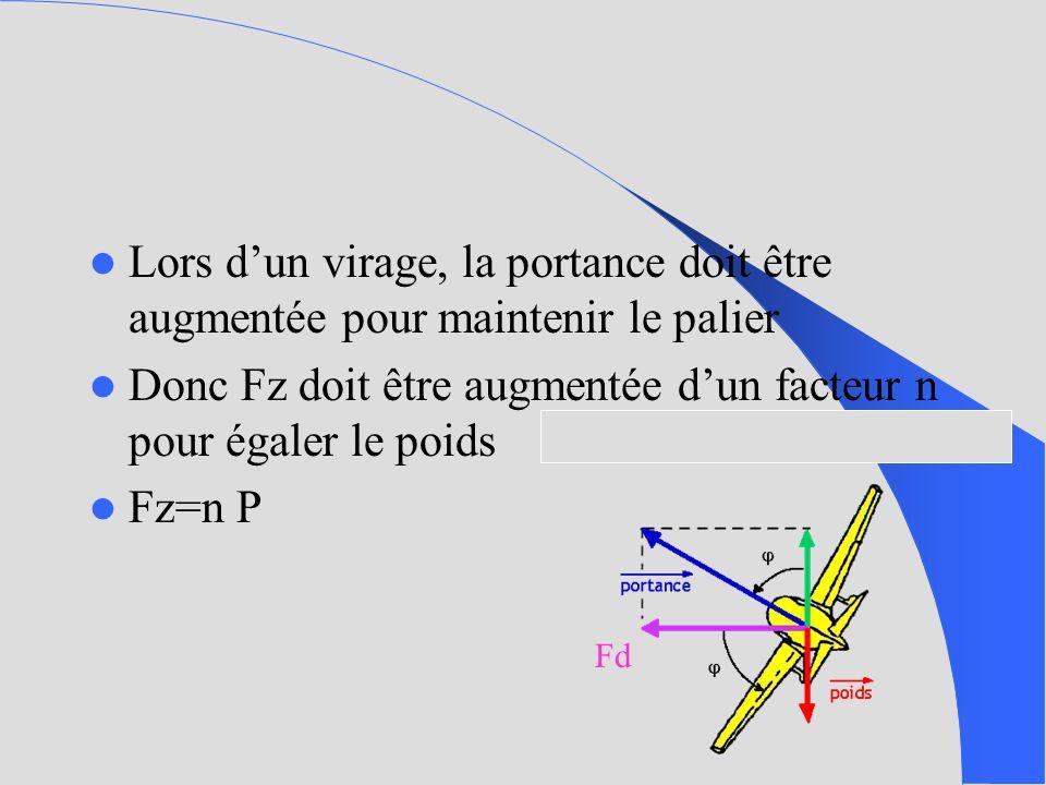 Lors dun virage, la portance doit être augmentée pour maintenir le palier Donc Fz doit être augmentée dun facteur n pour égaler le poids Fz=n P Fd