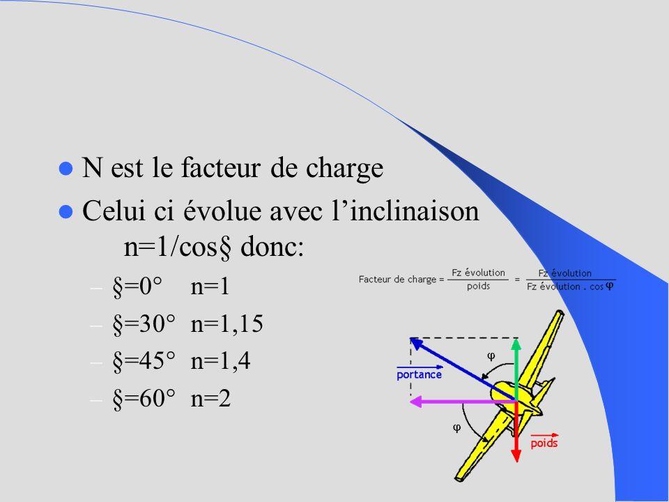 N est le facteur de charge Celui ci évolue avec linclinaison n=1/cos§ donc: – §=0°n=1 – §=30°n=1,15 – §=45°n=1,4 – §=60°n=2
