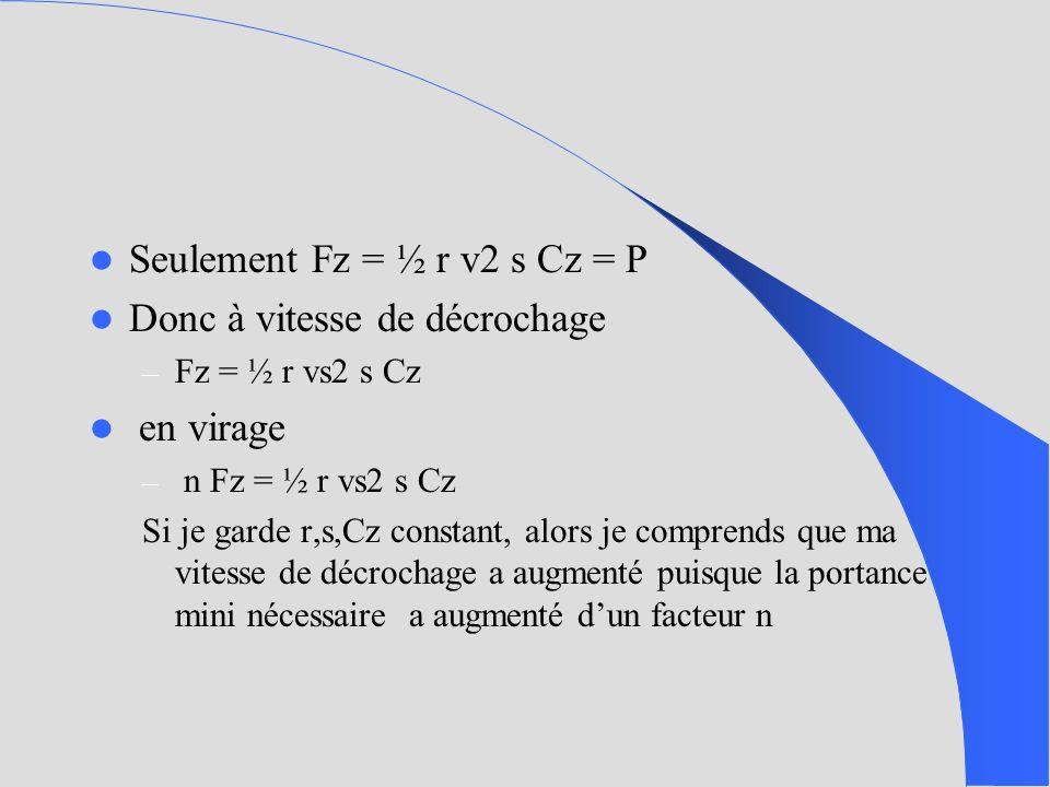 Seulement Fz = ½ r v2 s Cz = P Donc à vitesse de décrochage – Fz = ½ r vs2 s Cz en virage – n Fz = ½ r vs2 s Cz Si je garde r,s,Cz constant, alors je comprends que ma vitesse de décrochage a augmenté puisque la portance mini nécessaire a augmenté dun facteur n