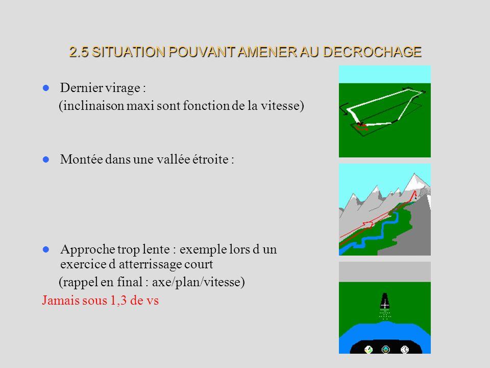 2.5 SITUATION POUVANT AMENER AU DECROCHAGE Dernier virage : (inclinaison maxi sont fonction de la vitesse) Montée dans une vallée étroite : Approche trop lente : exemple lors d un exercice d atterrissage court (rappel en final : axe/plan/vitesse) Jamais sous 1,3 de vs Situations propices au décrochage (fig 4.5) Auteur ou source de l image : P.