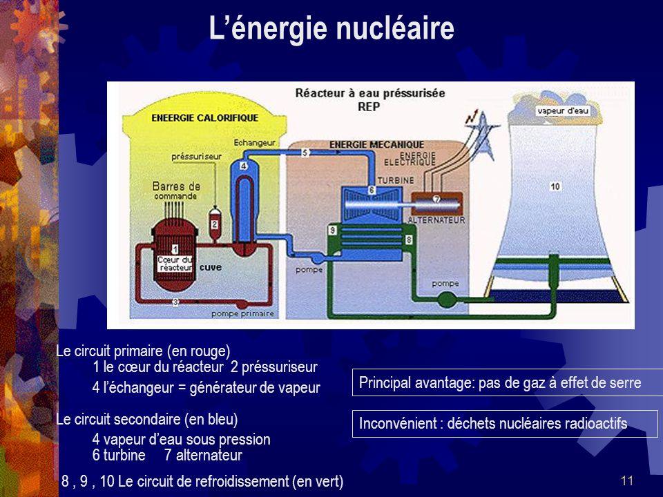 11 Lénergie nucléaire Le circuit primaire (en rouge) 1 le cœur du réacteur 2 préssuriseur 4 léchangeur = générateur de vapeur Le circuit secondaire (e