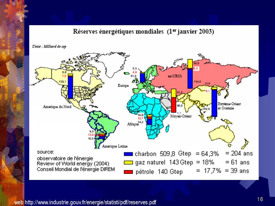 16 web http://www.industrie.gouv.fr/energie/statisti/pdf/reserves.pdf