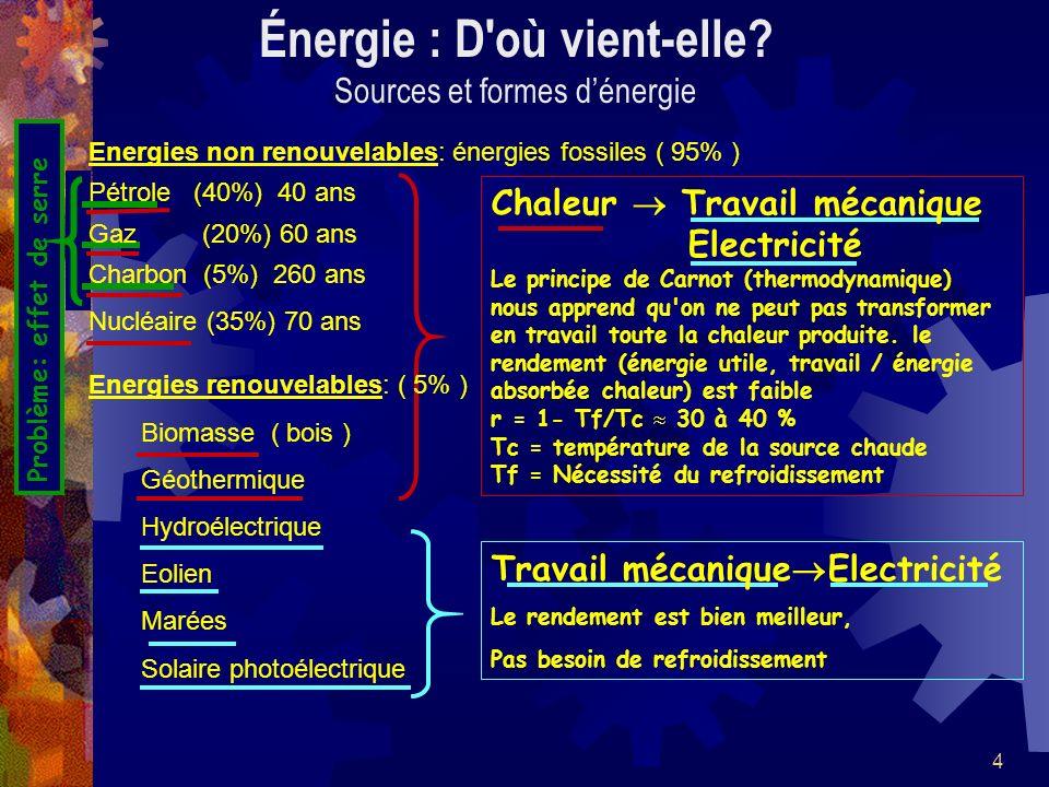 4 Problème: effet de serre Energies non renouvelables: énergies fossiles ( 95% ) Pétrole (40%) 40 ans Gaz (20%) 60 ans Charbon (5%) 260 ans Nucléaire