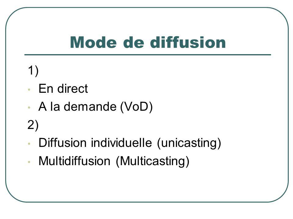 Mode de diffusion 1) En direct A la demande (VoD) 2) Diffusion individuelle (unicasting) Multidiffusion (Multicasting)