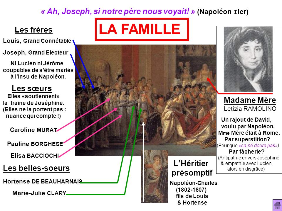 « Ah, Joseph, si notre père nous voyait! » (Napoléon I ier) LA FAMILLE Les frères Ni Lucien ni Jérôme coupables de sêtre mariés à linsu de Napoléon. L