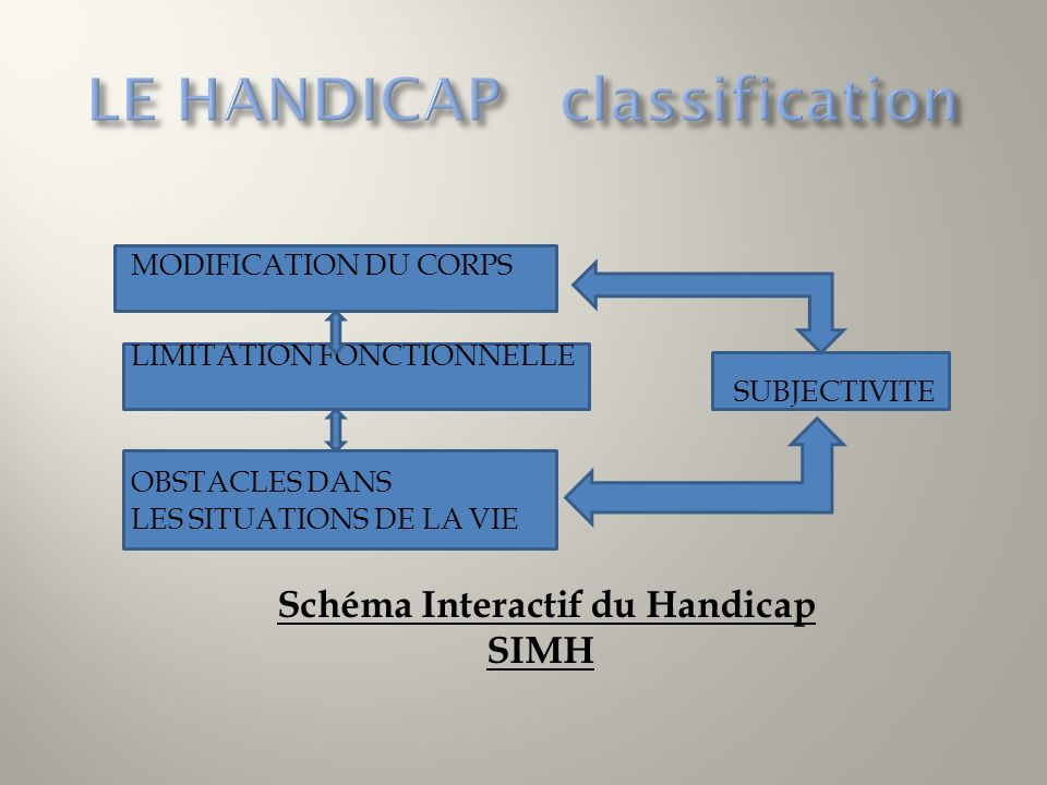 MODIFICATION DU CORPS LIMITATION FONCTIONNELLE SUBJECTIVITE OBSTACLES DANS LES SITUATIONS DE LA VIE Schéma Interactif du Handicap SIMH