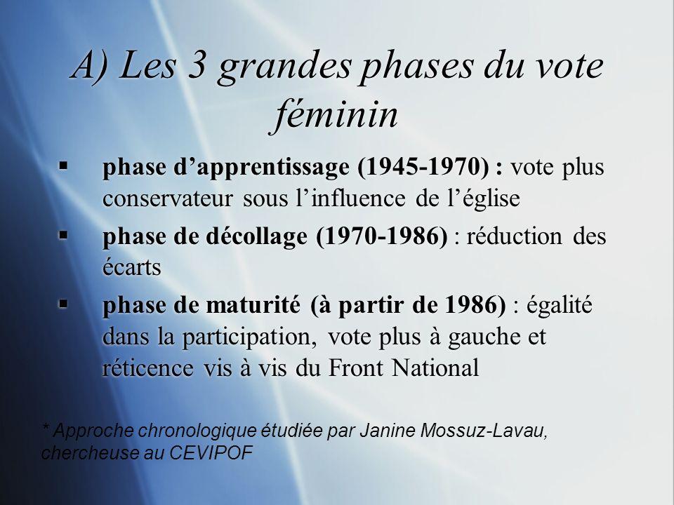 A) Les 3 grandes phases du vote féminin phase dapprentissage (1945-1970) : vote plus conservateur sous linfluence de léglise phase de décollage (1970-