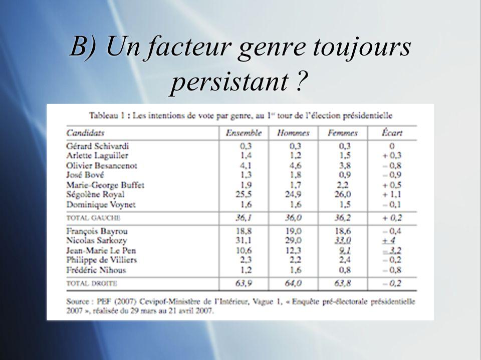 B) Un facteur genre toujours persistant ?