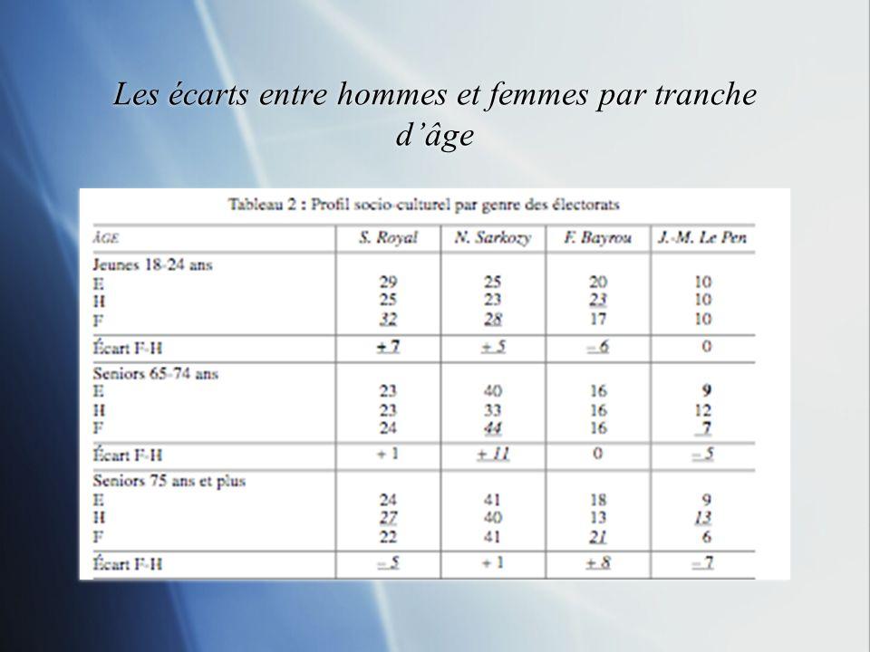 II.Le facteur genre générationnel : une variable plus pertinente… -Théorie du Gender Generation Gap -Le cas français des élection présidentielle de 2007 -Théorie du Gender Generation Gap -Le cas français des élection présidentielle de 2007