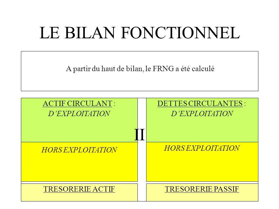 LE BILAN FONCTIONNEL ACTIF CIRCULANT : DEXPLOITATION TRESORERIE PASSIF HORS EXPLOITATION TRESORERIE ACTIF DETTES CIRCULANTES : DEXPLOITATION II Fonds de Roulement Net Global Si lon ne sintéresse quau bas de bilan, lon obtient :