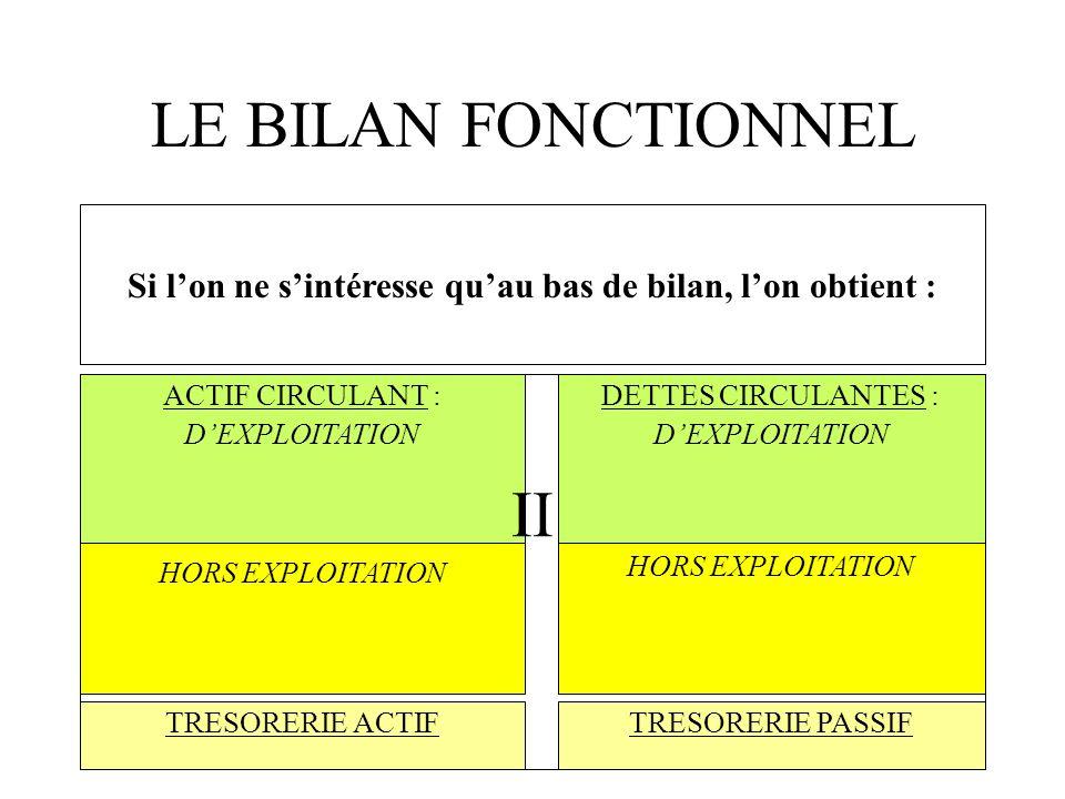 LE BILAN FONCTIONNEL ACTIF CIRCULANT : DEXPLOITATION TRESORERIE PASSIF HORS EXPLOITATION TRESORERIE ACTIF DETTES CIRCULANTES : DEXPLOITATION II Fonds