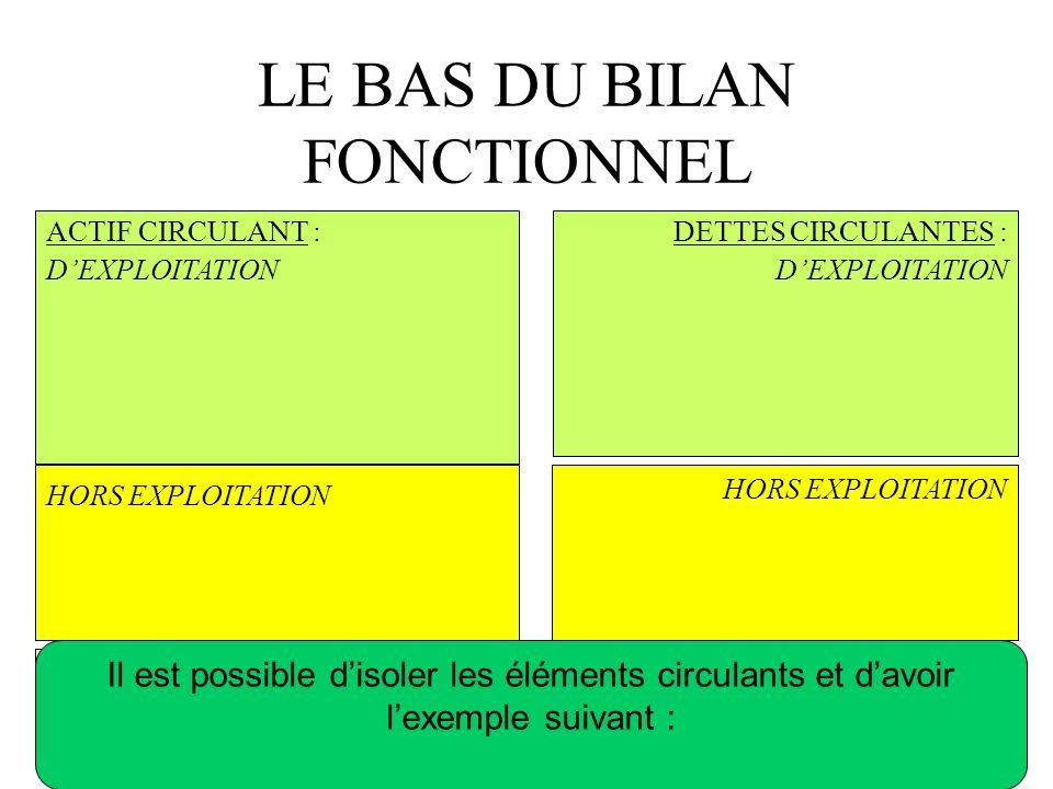 LE BAS DU BILAN FONCTIONNEL ACTIF CIRCULANT : DEXPLOITATION TRESORERIE PASSIF HORS EXPLOITATION TRESORERIE ACTIF DETTES CIRCULANTES : DEXPLOITATION Il