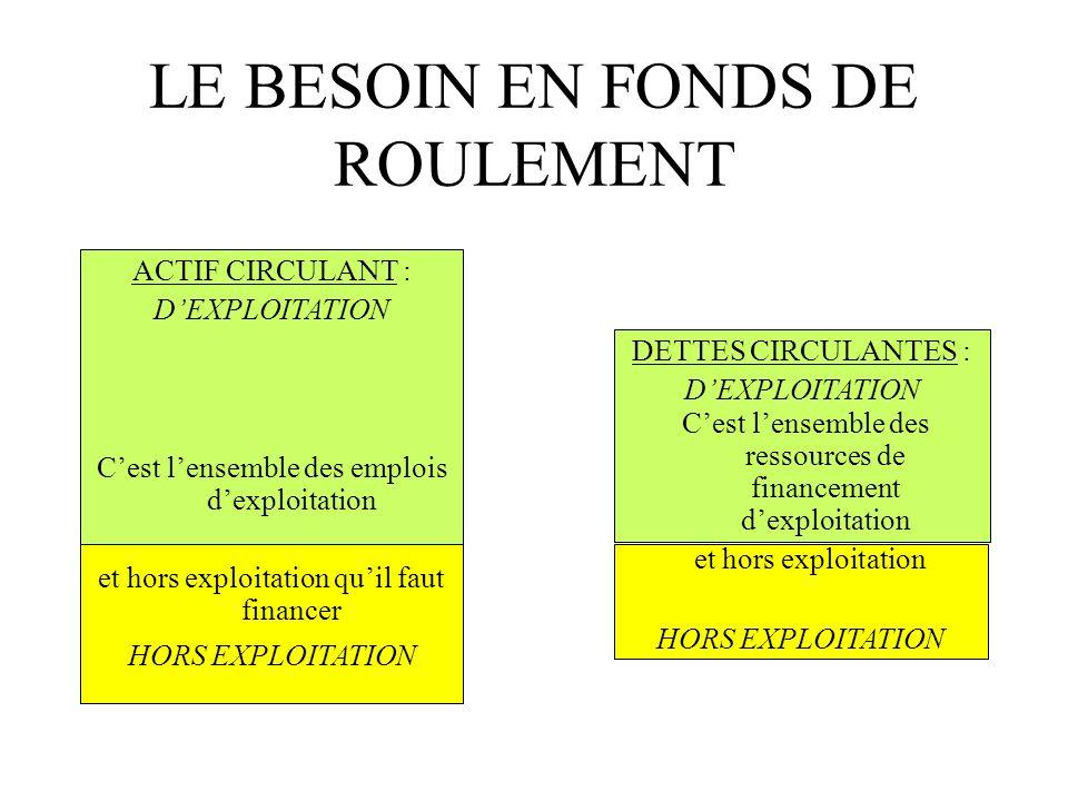 LE BESOIN EN FONDS DE ROULEMENT ACTIF CIRCULANT : EMPLOIS DEXPLOITATION EMPLOIS HORS EXPLOITATION RESSOURCES HORS EXPLOITATION DETTES CIRCULANTES : RESSOURCES DEXPLOITATION Il y a un besoin net dexploitation Il y a un besoin net hors exploitation Cest le Besoin en Fonds de Roulement dExploitation Cest le Besoin en Fonds de Roulement Hors Exploitation