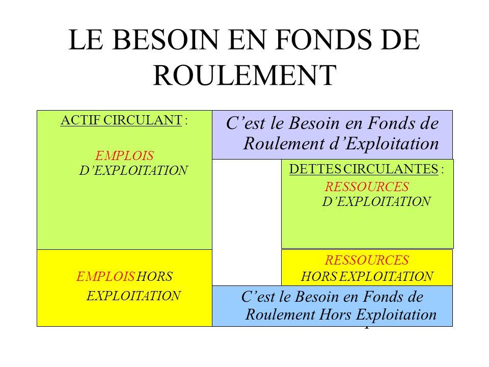 LE BESOIN EN FONDS DE ROULEMENT ACTIF CIRCULANT : EMPLOIS DEXPLOITATION EMPLOIS HORS EXPLOITATION RESSOURCES HORS EXPLOITATION DETTES CIRCULANTES : RE