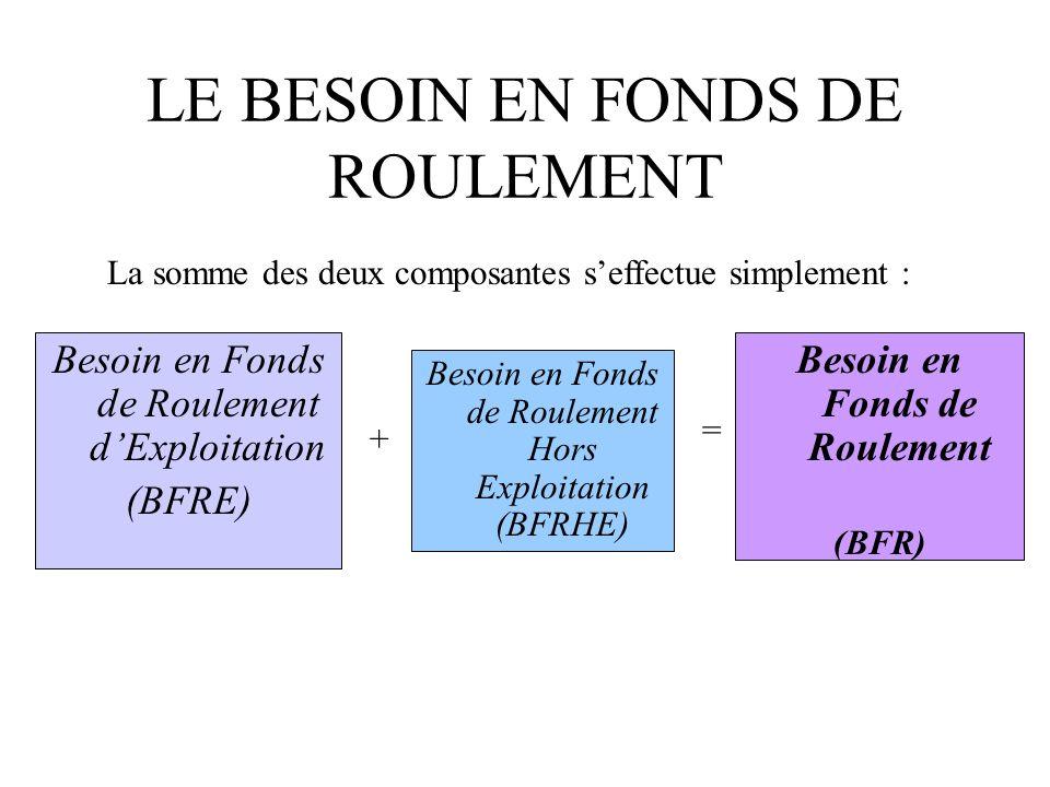LE BESOIN EN FONDS DE ROULEMENT Besoin en Fonds de Roulement dExploitation (BFRE) Besoin en Fonds de Roulement Hors Exploitation (BFRHE) + = Besoin en