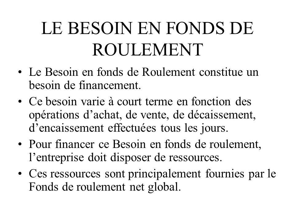 LE BESOIN EN FONDS DE ROULEMENT Le Besoin en fonds de Roulement constitue un besoin de financement. Ce besoin varie à court terme en fonction des opér