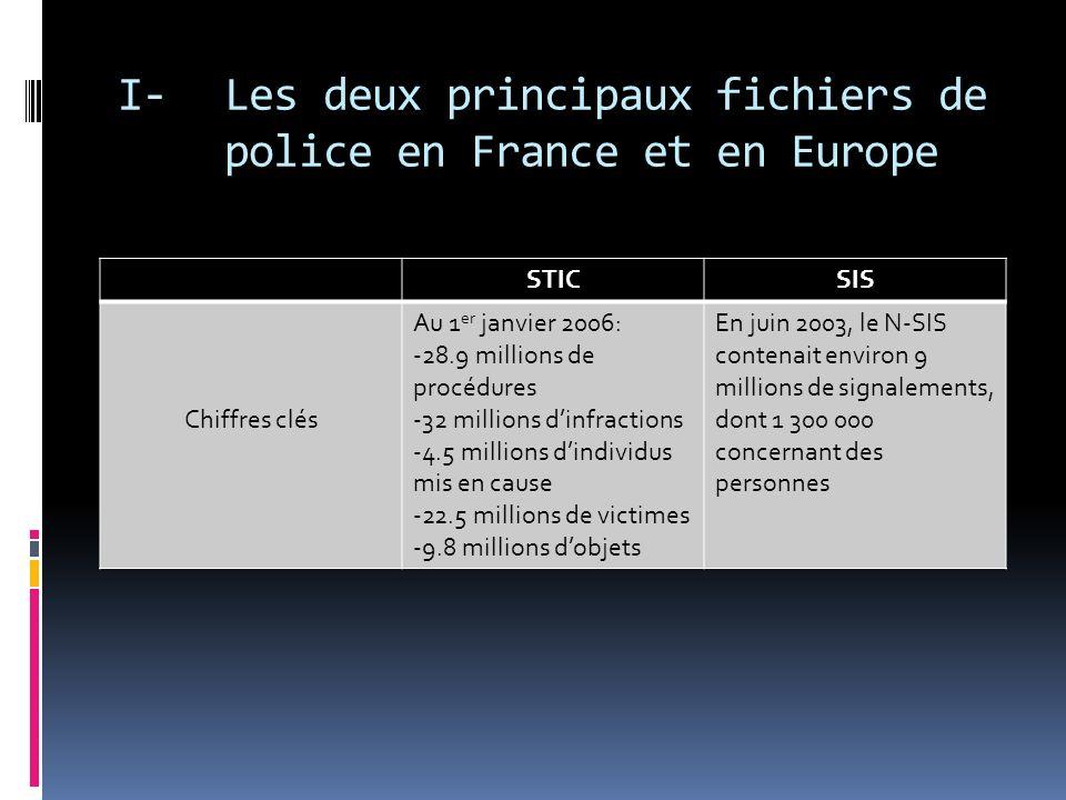 I- Les deux principaux fichiers de police en France et en Europe STICSIS Textes encadrant ces fichiers -Décret du 5 juillet 2001 du ministère de lintérieur -Décret du 28 mars 2002 - Loi du 18 mars 2003 pour la sécurité intérieure -Accord de Schengen du 14 juin 1985 -Convention dapplication du 19 juin 1990 -Décret n°95-577 du 6 mai 1995 relatif au système informatique national du SIS dénommé N-SIS