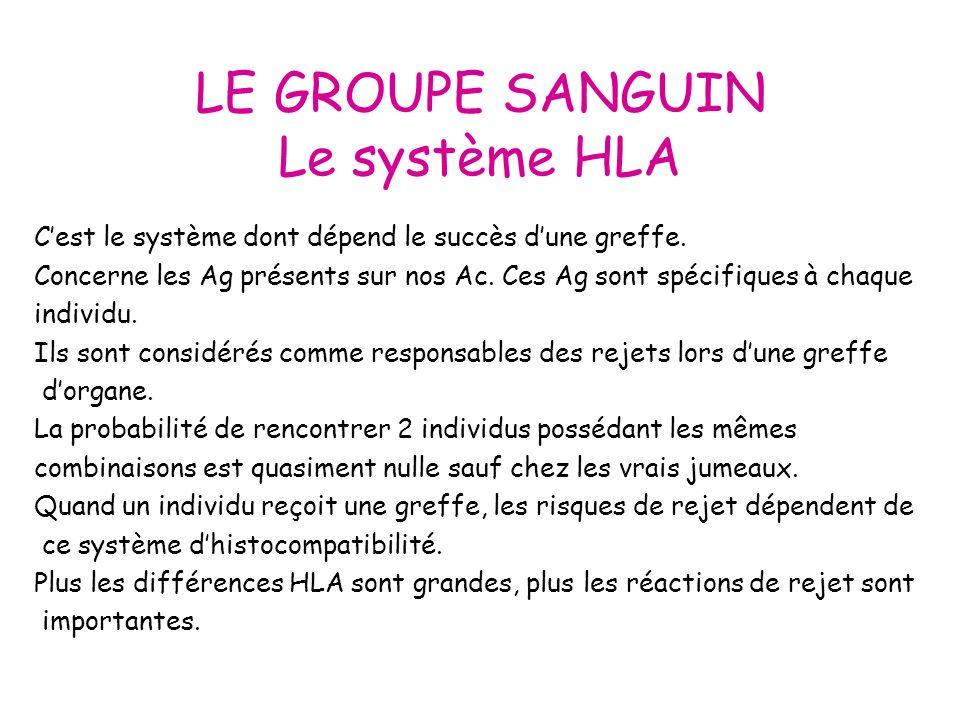 LE GROUPE SANGUIN Conclusion Notre carte de groupe est indispensable lors dune intervention chirurgicale.