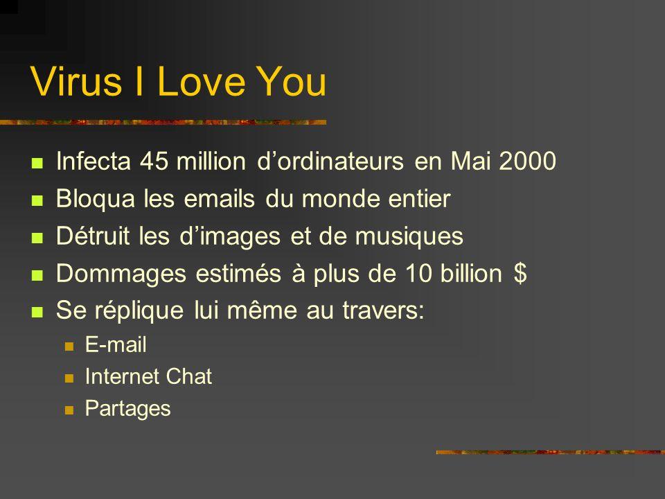 Infecta 45 million dordinateurs en Mai 2000 Bloqua les emails du monde entier Détruit les dimages et de musiques Dommages estimés à plus de 10 billion $ Se réplique lui même au travers: E-mail Internet Chat Partages Virus I Love You