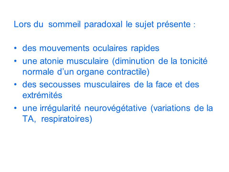 Lors du sommeil paradoxal le sujet présente : des mouvements oculaires rapides une atonie musculaire (diminution de la tonicité normale dun organe con