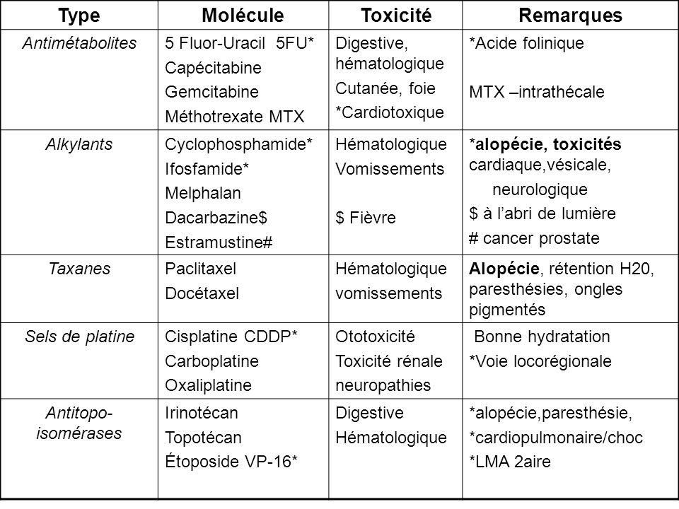 TypeMoléculeToxicitéRemarques Antimétabolites5 Fluor-Uracil 5FU* Capécitabine Gemcitabine Méthotrexate MTX Digestive, hématologique Cutanée, foie *Car