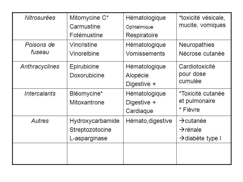 NitrosuréesMitomycine C* Carmustine Fotémustine Hématologique Ophtalmique Respiratoire *toxicité vésicale, mucite, vomiques Poisons de fuseau Vincrist