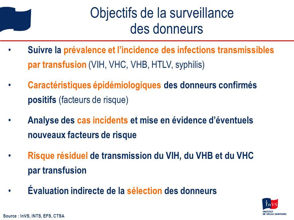 Évolution des taux de dons positifs pour le VIH, lHTLV, le VHC et lAg HBs chez les nouveaux donneurs VHC : - 33%, p=0,001 HTLV* : - 52%, p=0,07 VIH : + 95%, p=0,08 Ag HBs : - 17%, p=0,003 Taux pour 10 000 dons (échelle logarithmique) * France métropolitaine Source : InVS, INTS, EFS, CTSA Evolution 2009-2010