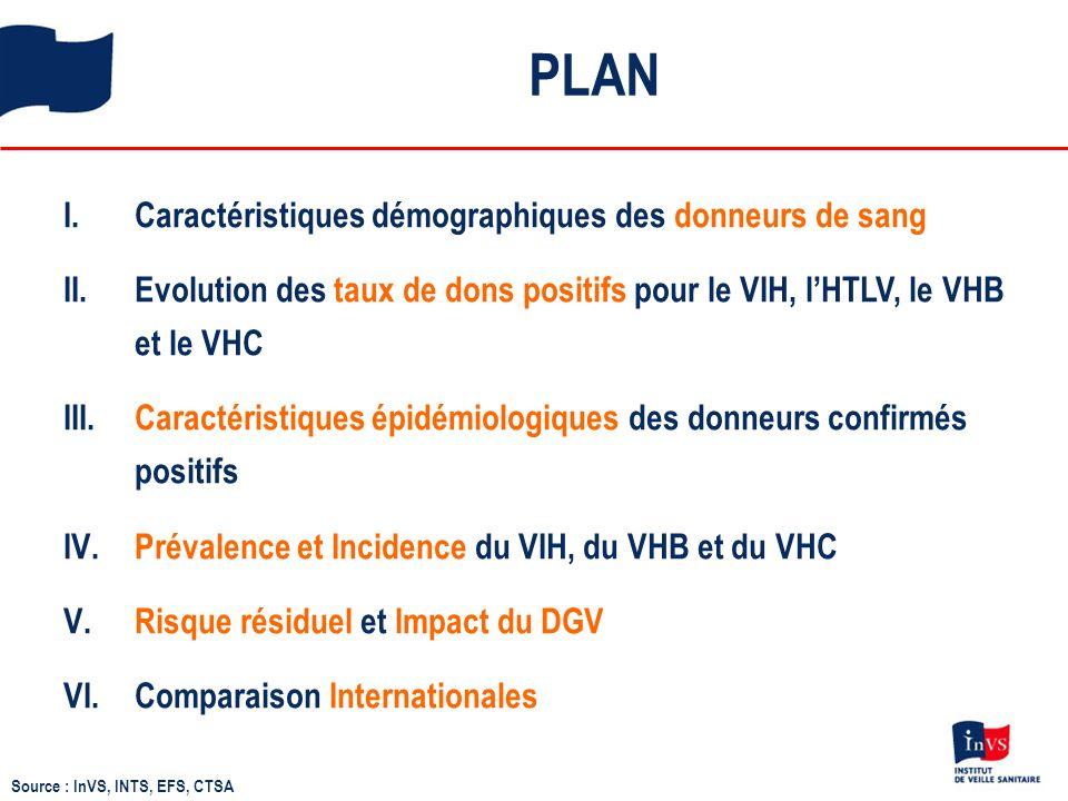 Évolution des taux de dons positifs pour le VIH, lHTLV, le VHC et lAg HBs chez les donneurs connus VHC HTLV* VIH Ag HBs Taux pour 10 000 dons (échelle logarithmique) * France métropolitaine Source : InVS, INTS, EFS, CTSA Pas dévolution signif.