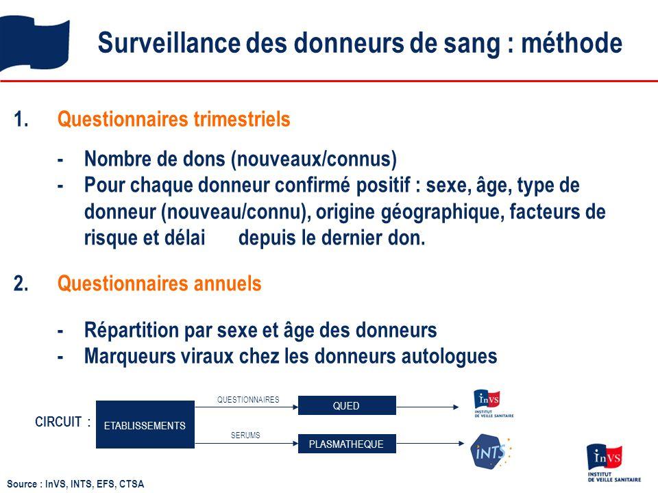 Facteurs de risque des donneurs Ag HBs + chez les nouveaux donneurs en France métropolitaine 2008-2010 2008-2010 : 785 donneurs Ag HBs+ en FM dont 682 (87%) interrogés sur leurs FdR Hommes (n = 476)Femmes (n = 206) * Parentéral autre = tatouage, piercing, acupuncture.