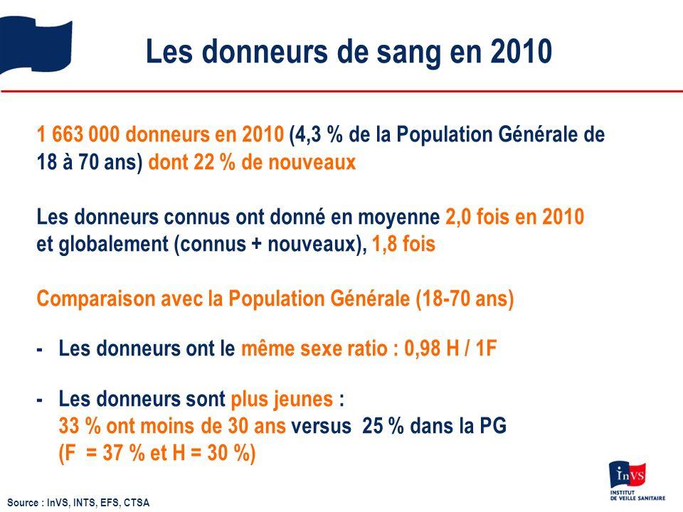 Moyenne dâge des donneurs positifs pour le VIH, lHTLV, le VHC et lAg HBs Moyenne dâge VHC 44,7 HTLV 39,4 VIH 33,8 Ag HBs 34,4 Source : InVS, INTS, EFS, CTSA 2010