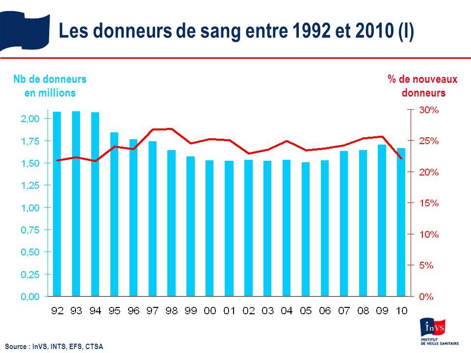 Les donneurs de sang entre 1992 et 2010 (II) Sexe ratio par type de donneurs 1,33 0,88 1,19 1,00 Répartition par classe dâge – ensemble des donneurs - D.C.