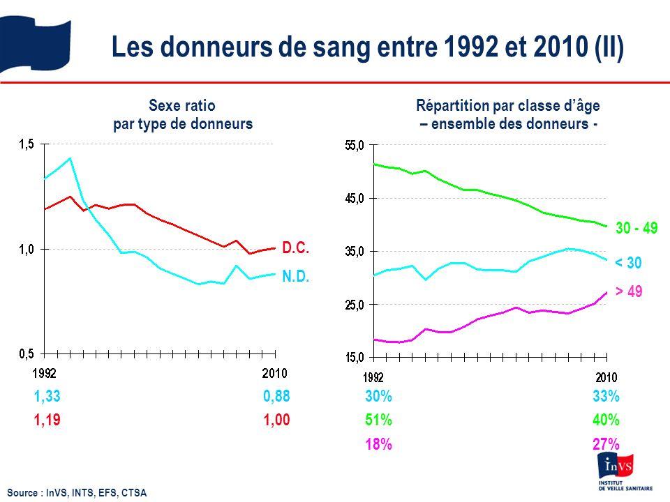 Les donneurs de sang entre 1992 et 2010 (III) Répartition par classe dâge et sexe 29%37% 53% 40% 18% 23% 30 - 49 < 30 > 49 HommesFemmes 32% 30% 50% 40% 18% 30% Source : InVS, INTS, EFS, CTSA