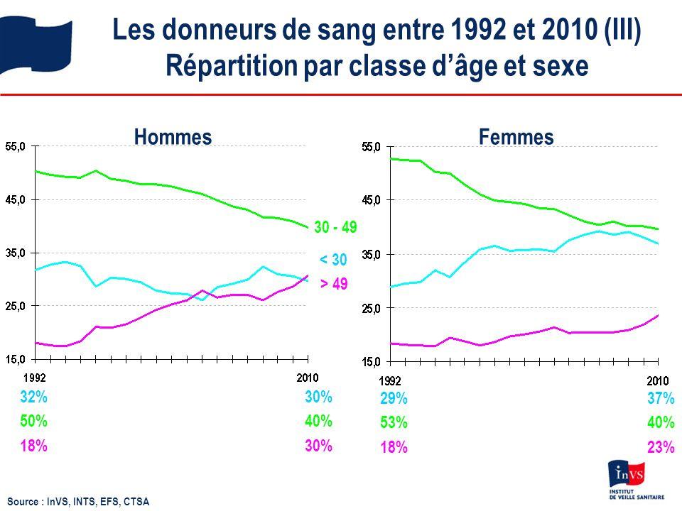 Facteurs de risque des donneurs confirmés positifs pour le VIH après imputation multiple, 1992-2010 1992-2010 : 1 185 donneurs VIH + dont 354 (30%) données manquantes sur le FDR Hommes (n = 879) Femmes (n = 306) Autreshomosexuelshétérosexuels % Source : InVS, INTS, EFS, CTSA %