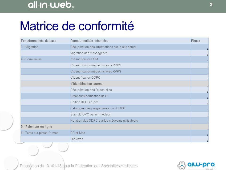 Proposition du : 31/01/13 pour la Fédération des Spécialités Médicales Matrice de conformité 3 Fonctionnalités de baseFonctionnalités détailléesPhase
