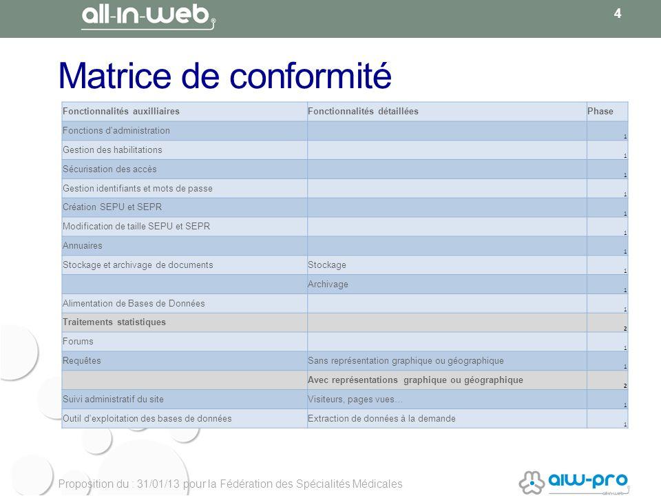 Proposition du : 31/01/13 pour la Fédération des Spécialités Médicales Matrice de conformité 4 Fonctionnalités auxilliairesFonctionnalités détailléesP