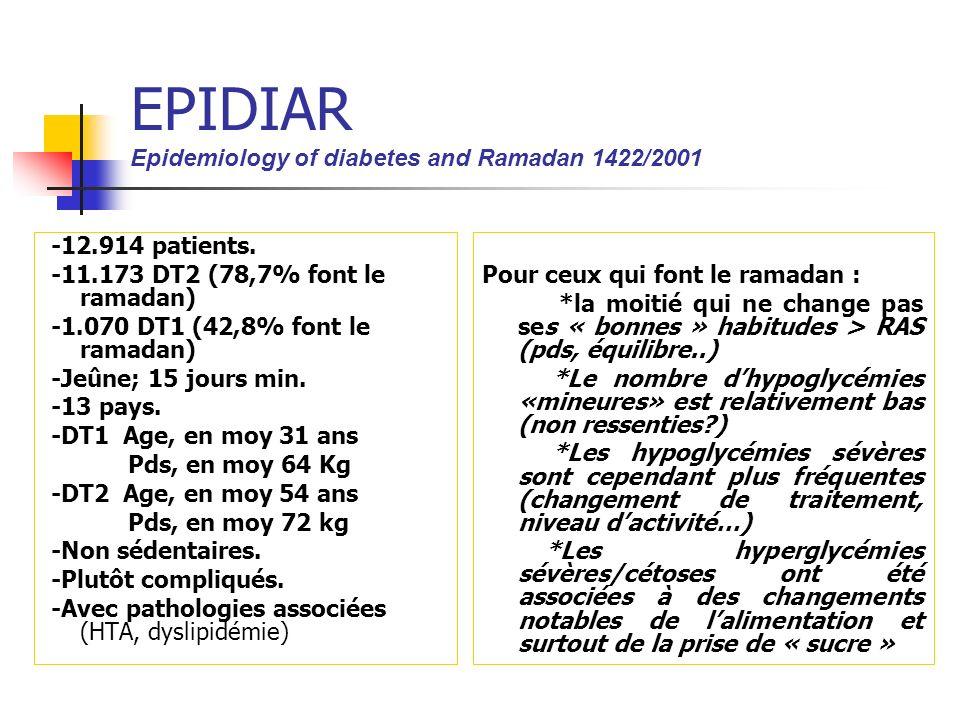 EPIDIAR Epidemiology of diabetes and Ramadan 1422/2001 -12.914 patients. -11.173 DT2 (78,7% font le ramadan) -1.070 DT1 (42,8% font le ramadan) -Jeûne