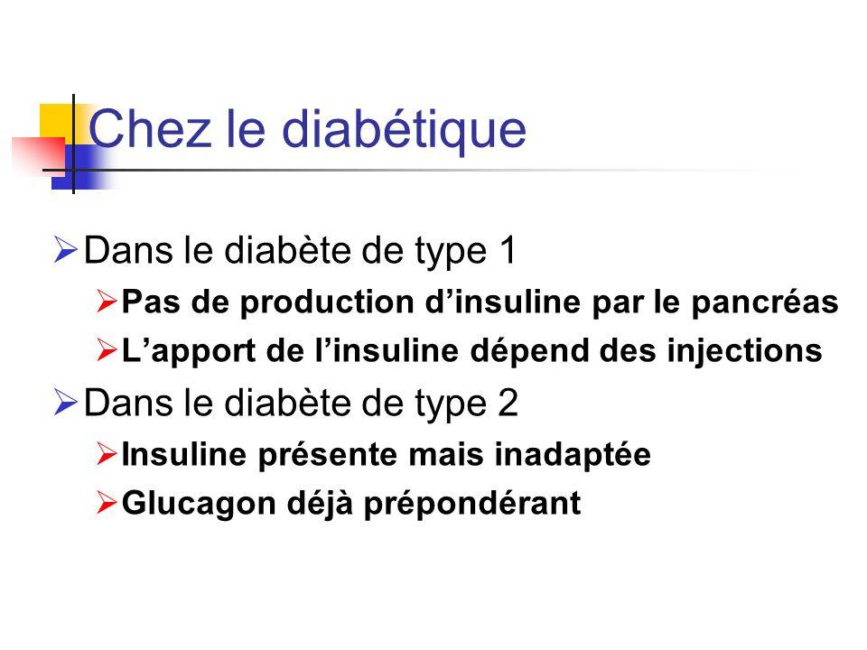 Chez le diabétique Dans le diabète de type 1 Pas de production dinsuline par le pancréas Lapport de linsuline dépend des injections Dans le diabète de